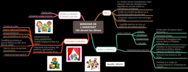 MISSIONS DE L'ASSISTANT                    12h devant les élèves.png